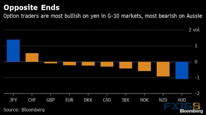 特朗普挑起贸易争端、避险当道做空这一货币对成眼下最热门的外汇交易?