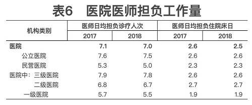 (三)病床使用。2018年,全国医院病床使用率84.2%,其中:公立医院91.1%。与上年比较,医院病床使用率下降0.8个百分点(其中公立医院下降0.2个百分点)。2018年医院出院者平均住院日为9.3日(其中:公立医院9.3日),医院出院者平均住院日与上年持平(见表7)。