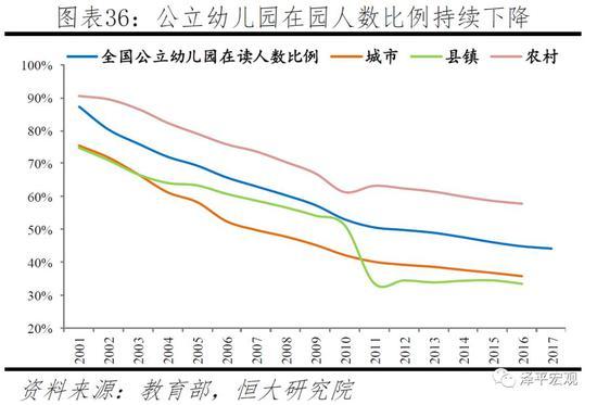 3)医疗费用持续上升,1995-2017年居民医疗保健支出上涨22.4倍,远超可支配收入9.2倍的涨幅。由于环境污染、工作生活压力加大及人口老龄化等原因,患病率上升,医疗费用也持续上升,影响家庭生育决策。2004-2017年,中国居民中国居民平均到医疗机构诊疗人次从3.07人次上升至5.88人次,住院率从5.1%升至17.6%。根据《2017年我国卫生健康事业发展统计公报》,公立三级医院人均门诊费用为306元、人均住院费用13088元、日均住院费用1334元。在此影响下,1995-2017年全国居民人均医疗保健支出从62元升至1451元,上涨22.4倍,远高于人均可支配收入9.2倍、人均消费性支出8.4倍的涨幅;其占消费性支出的比重从3.2%上升至7.9%,其中城市从3.1%升至7.3%,农村从3.2%升至9.7%。
