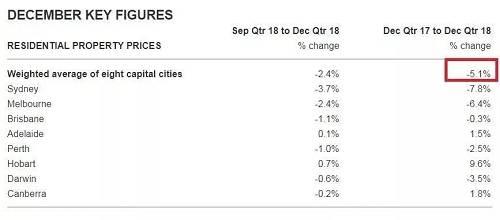 在新海外发布的2018年全球房产市场数据报告中,我们可以明显看出澳大利亚房产市场的这一变化。