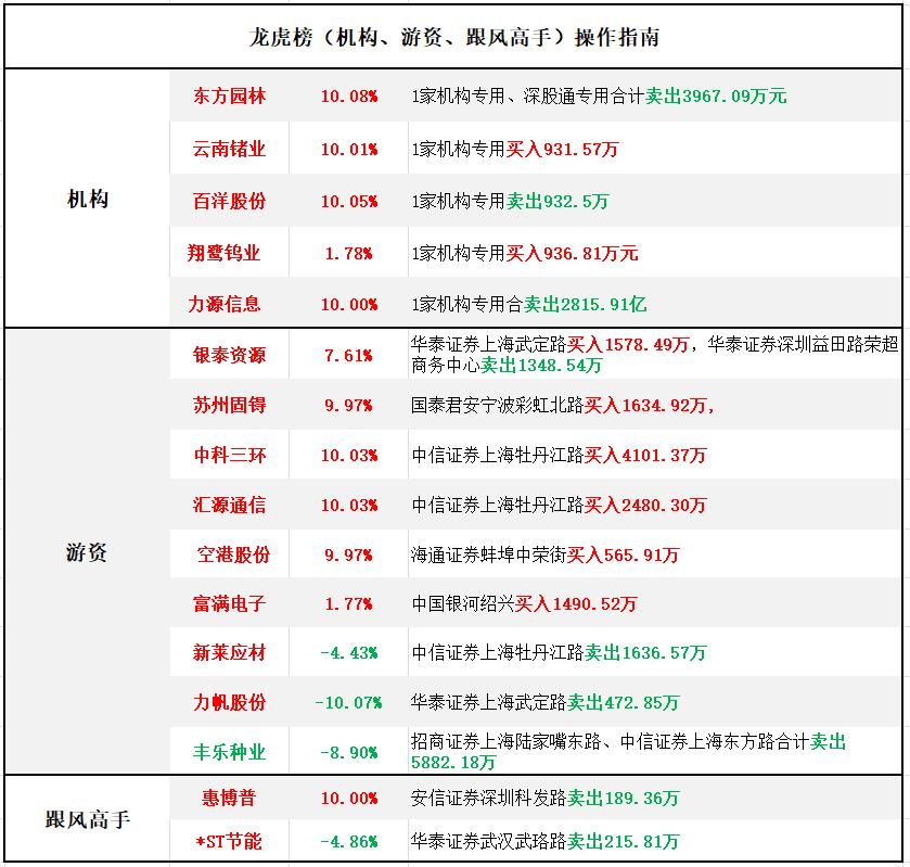 游资底牌 | 金力永磁7连板,稀土概念热度不退减,2家券商推荐布局6月金股
