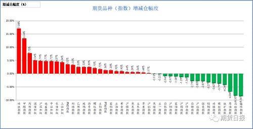 昨日商品多数增仓。增仓幅度居前的是硅铁,17.08%;甲醇,13.34%;丙烯,7.75%;五年国债,5.04%;沪深300,4.79%;减仓幅度居前的是锰硅,8.56%;淀粉,8.35%;原油,6.84%;铁矿石,4.24%;橡胶,3.79%。