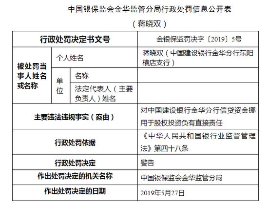 建設銀行金華兩員工被警告 信貸資金挪用于股權投資