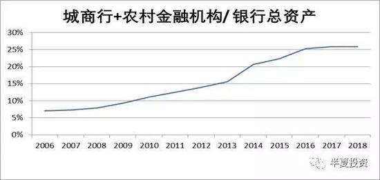 """如果说过去10年中国是全世界经济增长的引擎,那城商行+农村金融机构就是中国经济增长的引擎。这个引擎要是熄了火,真正是""""地球都要抖三抖""""。"""