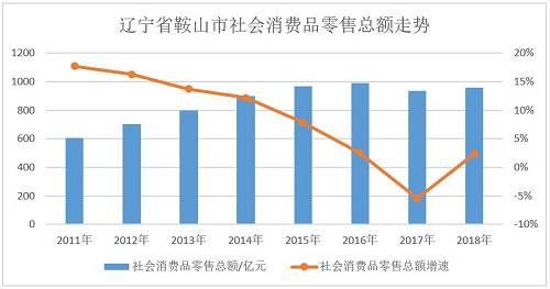 鞍山市社会零售总额增长缓慢,增速持续快速下滑,直到去年才由负转正,但增速只有2.39%。