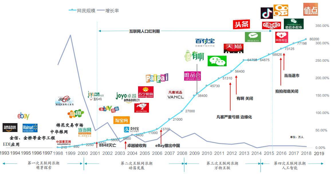 我国电子商务二十年的发展历程