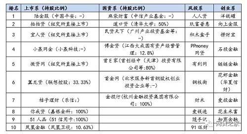 P2P平台最新合规度TOP10(名单)