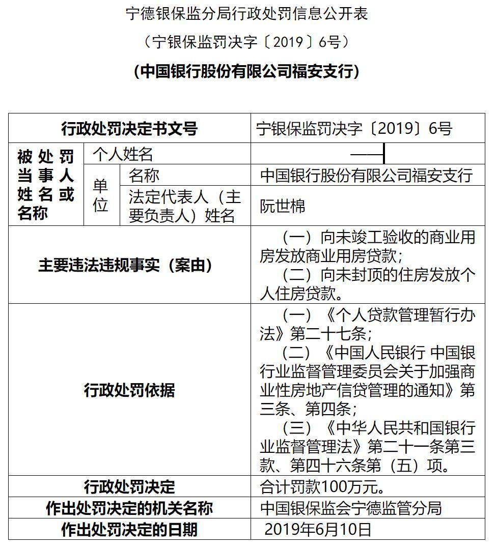 中国银行福安支行被罚100万元 因违规发放住房贷款