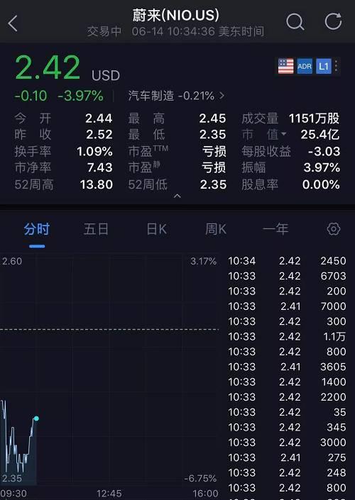 另外,蔚来公司的股价在近3个多月内从10块跌到了2块多,跌幅近80%。从100多亿美元市值暴跌到了25亿美元左右,下跌了超过80亿美元,对应550亿人民币!