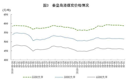 统计局:2019年5月原煤产量3.1亿吨 同比增3.5%