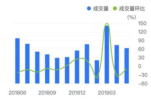 (北京链家成交趋势图)