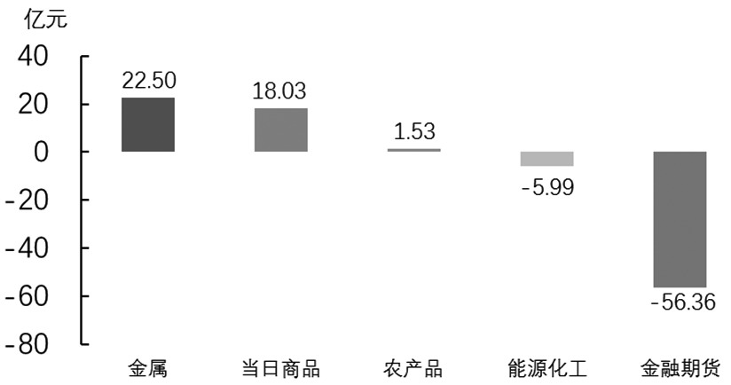 期貨市場每日資金變動(6月14日)