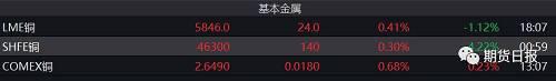 而在夜盘期间,沪铜价格稍有回温,最终夜盘报收46300/吨,微涨0.30%,外盘期铜价格涨幅也大致维持在0.4%的水平。