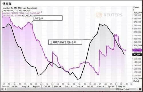 从长期来看,市场人士均表示,需要继续关注事态发展,根据罢工的时长预计精铜产能的受影响情况,而从整个盘面情况来看,需求复苏、废铜政策变化以及宏观面中美贸易磋商的进展仍是市场后期关注的焦点。