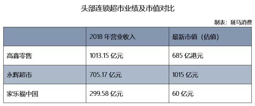此前有传言,麦德龙中国的估值约为15亿美元,算下来也超过100亿元了。相比于家乐福,麦德龙的体量小得多,品牌影响力也略逊一筹。