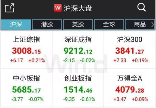 体呈现分化态势,缩量较为明显。两市1383只个股上涨,其中79只个股涨停。