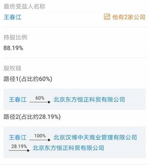 据天眼查信息显示,王春江直接持有东方恒正60%股权,并通过北京汉博中天商业管理有限公司间接持有东方恒正28.19%的股权,合计持股比例为88.19%。