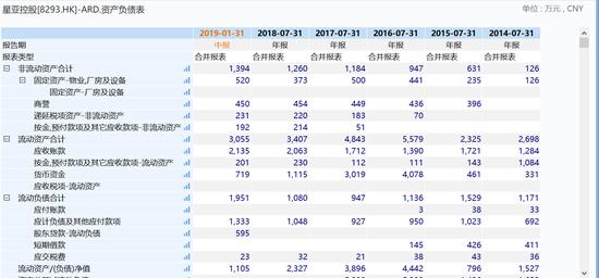 2)公司股权高度集中,极易引起暴涨暴跌。事实上, 公司在2016年上市后不久,便被香港证监会警告股权高度集中问题,公告称,截至2017年2月3日,有19名股东合共持有5,199.5万股,相当于该公司已发行股本之20.8%。有关股权连同由该公司一名控股股东所持有之1.88亿股,相当于该公司已发行股份总额之95.8%。因此,该公司只有1,050.5万股由其他投资者持有,占已发行股份4.2%。
