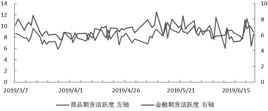 期貨市場每日資金變動(6月25日)
