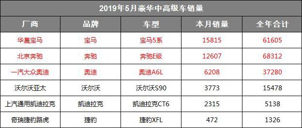 5月豪华中高级车销量:宝马5系Li夺冠 奥迪A6L跌出第一阵营