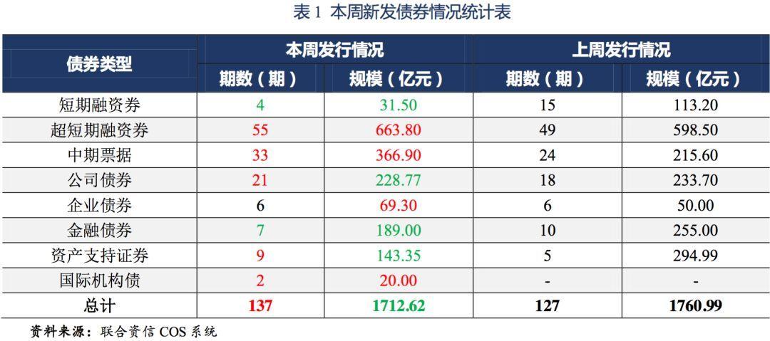 【債市】發行信息周報(2019.6.17~2019.6.21)