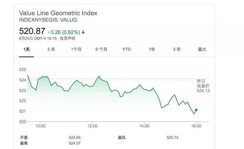 VALUG指数由1660只股票组成,而标准普尔500指数中只有500只股票。