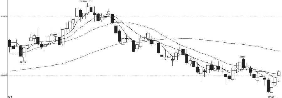 """滬鋅1908合約自4月上旬起價格開始逐步轉為下跌趨勢,本周價格最低探至19305元/噸之后迎來了超跌反彈,日線收成""""三連陽""""的K線,且價格連續突破5日均線、10日均線和20日均線,MACD指標在形成底背離后于本周三交出金叉。綜合來看,滬鋅1908合約本周出現超跌反彈,但反彈尚未確定為反轉,建議以周一低點為防守短線偏多思路對待,不宜過分追漲操作。"""