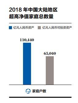 """天神贷老是在匹配资金.去年中国大陆""""亿元家庭""""11万户 集中在这四地""""拉仇恨"""""""