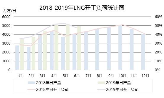天然气直播间:2019年上半年LNG市场不温不火 EIA数据预测 第3张