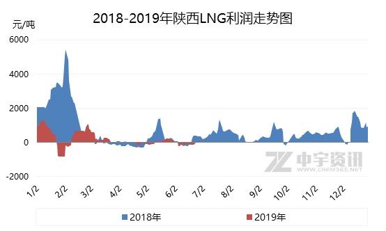 天然气直播间:2019年上半年LNG市场不温不火 EIA数据预测 第4张
