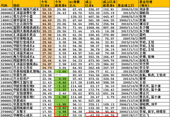 规模超50亿偏股混基:中邮广发富国产品上半年输基准