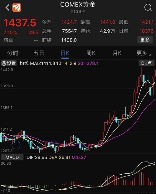 这是自6月25日之后,国际金价再度突破1440美元,而在六年之前,中国大妈以横扫世界金店而闻名,不过随后也套了近六年时间。自从美联储于6月初释放出降息信号之后,黄金价格就开始了主升浪,6月份以来,国际黄金的最大涨幅已经超过了9.5%。