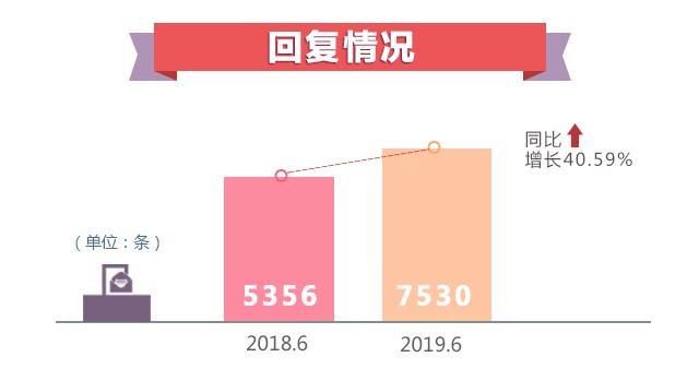 2019年6月各地回应网民诉求7530次 同比增长40.59%