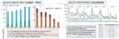 上半年北京PM2.5浓度46微克/立方米创新低