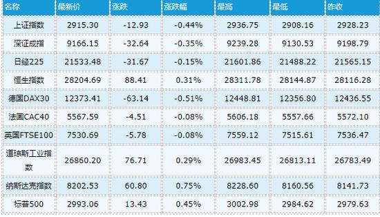 自上周五强劲就业数据之后处于跌势的股市周三盘中创历史新高,因鲍威尔在众议院听证会上暗示愿意降息。随着鲍威尔国会听证会的进行,大盘收窄涨幅,金融股领跌