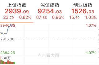 降息信号引爆全球!A股接力上涨,黄金石油板块领涨两市