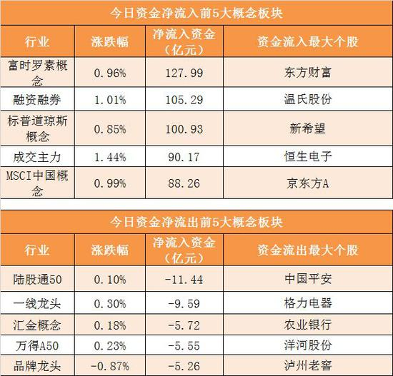 中国卫通主力资金净流入9.66亿元居首