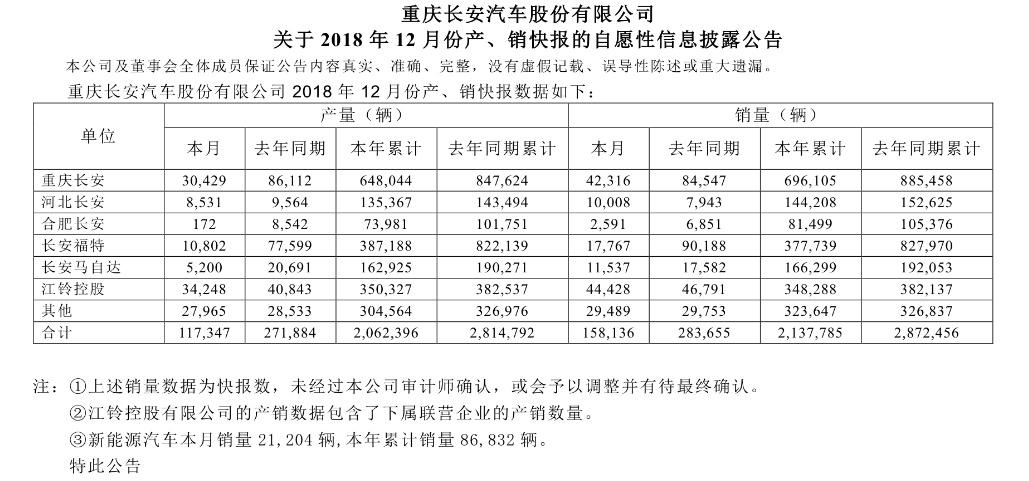 長安汽車失勢業績由盈轉虧 上半年預計最高虧損26億