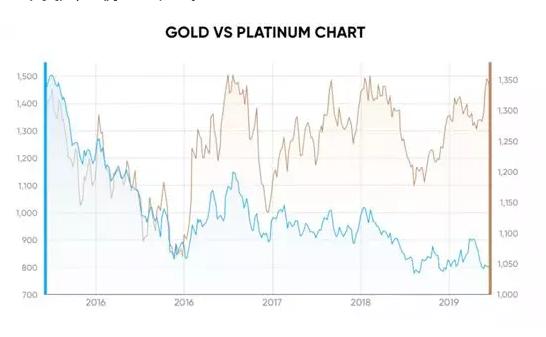 每当出现经济或政治不确定性时,你可能会看到金属需求的突然增加。股票、债券和基金的波动往往会促使人们通过投资贵金属来对冲他们的投资组合。如果证券可能看起来受到威胁,金属扮演着有形资产的角色,你可以依靠它来保值。黄金和铂金可以真正被称为全球货币,作为投资者抵御各种动荡的独特工具。