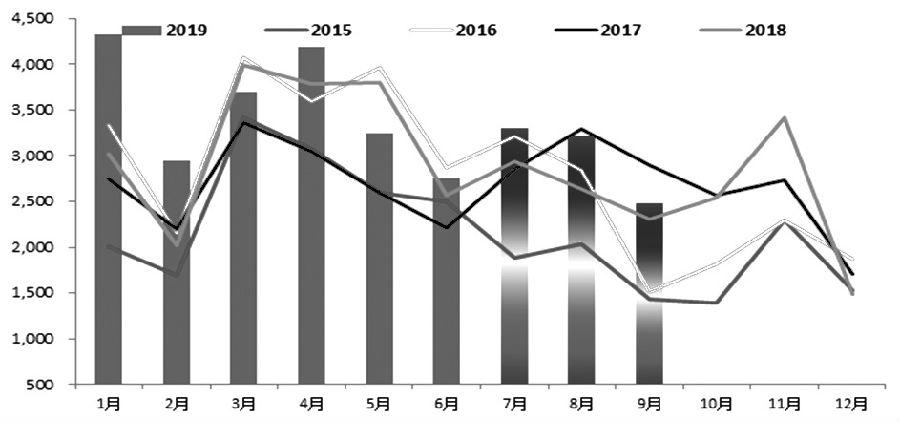 图为三季度政金债供给预测