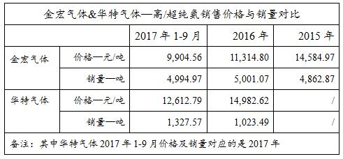 金宏气体IPO:募投项目跟风拓新业务 1.5亿募资或打水漂