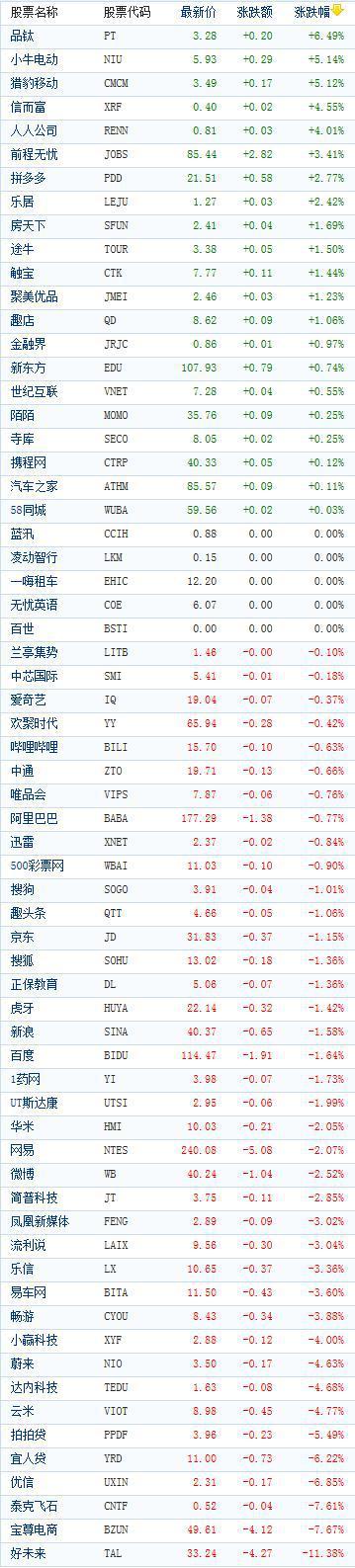 美股中概股指数下跌1%,好未来重挫11.4%