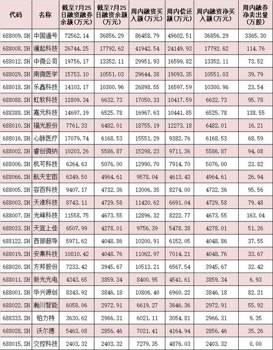 表:7月25日科創板25只成份股兩融情況一覽