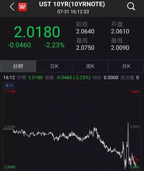 黄金价格迅速杀跌,跌幅达1%