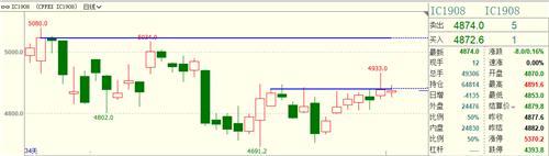 试错交易:8月1日市场观察