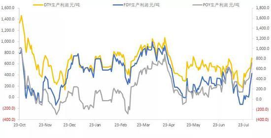 同时,聚酯的累库也出现了拐点,长丝的产销也出现了回升。