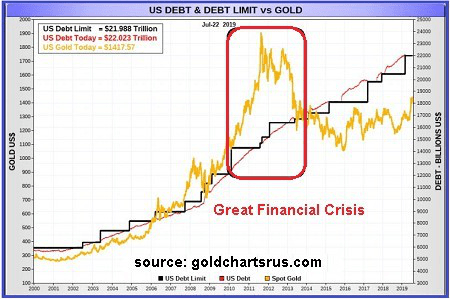 分析师Dave Kranzler表示,过去几年金价被刻意压低,而近期,市场开始逐渐意识到黄金的价值。