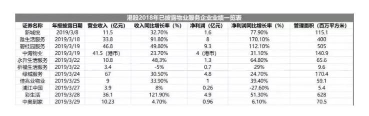 但是与港股上市的物业管理公司,保利物业的利润率偏低。例如,在港股上市的5家龙头物业股,雅生活服务2018年的销售毛利率为38.2%,碧桂园服务为37.7%,彩生活为35.5%,中海物业为20.43%,绿城服务为17.9%;而保利物业2018年的毛利率则为20.1%。而2016至2017年毛利率更低,分别为16.7%、17.9%。