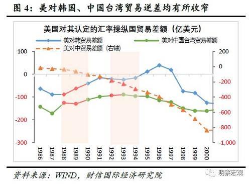 """三是面临贸易顺差收窄、经济下行的冲击。美国将他国认定为""""汇率操纵国"""",直接目的在于施压他国货币升值,减少他国对美贸易顺差。美国将韩国、中国台湾、中国列为""""汇率操纵国""""后的直接结果是:第一,1989-1991年美国对韩国贸易逆差连续大幅收窄,1989-1993年美国对中国台湾贸易逆差亦持续收窄,1993-1994年美国对中国贸易逆差虽仍在扩大但增速有所放缓(见图4);第二,1989-1990年韩国和中国台湾、1992-1993年中国台湾和中国的贸易顺差均明显减少,甚至一度出现贸易逆差(见图5),受此冲击,同期韩国、中国台湾、中国的GDP增速均有所下行(见图6)。中国、韩国、中国台湾均是依托于出口而快速实现工业化和经济腾飞,其高外贸依存度的特征,意味着贸易、汇率冲突将明显加大各国经济下行压力。"""
