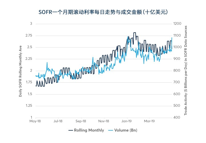 运用SOFR期货有效对冲利率风险